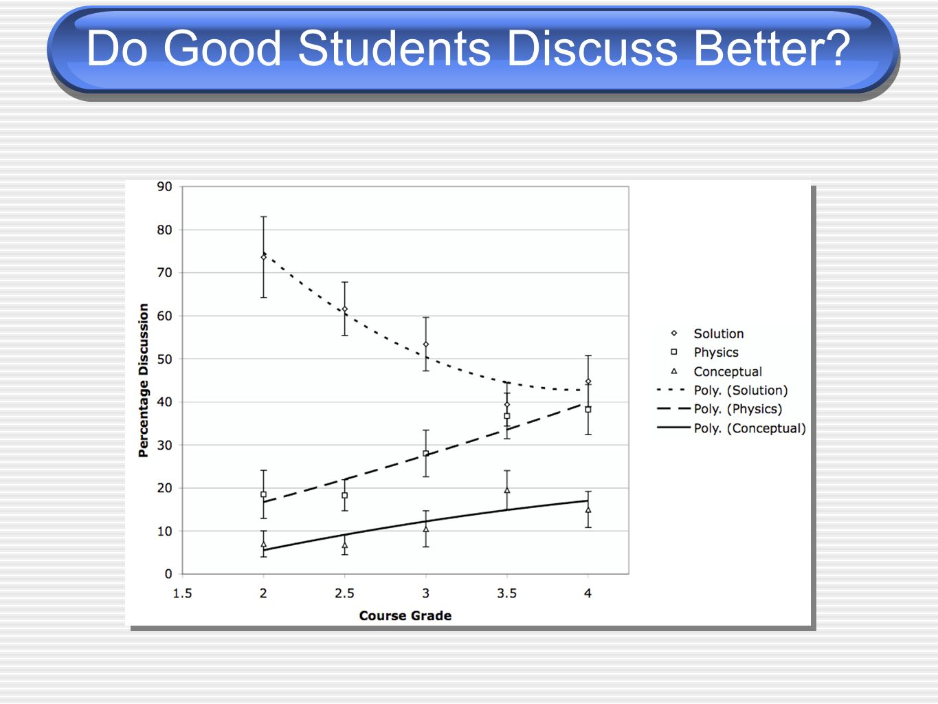 Do Good Students Discuss Better