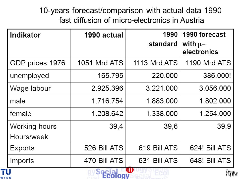 10-years forecast/comparison with actual data 1990 fast diffusion of micro-electronics in Austria Indikator1990 actual 1990 standard 1990 forecast with electronics GDP prices Mrd ATS1113 Mrd ATS1190 Mrd ATS unemployed