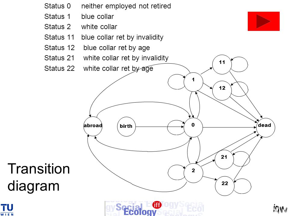 Transition diagram Status 0neither employed not retired Status 1blue collar Status 2white collar Status 11blue collar ret by invalidity Status 12 blue collar ret by age Status 21 white collar ret by invalidity Status 22 white collar ret by age 02 dead birth abroad