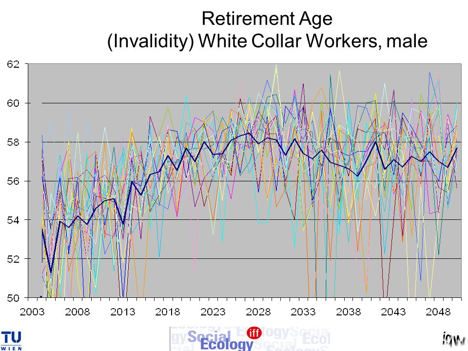 Retirement Age (Invalidity) White Collar Workers, male