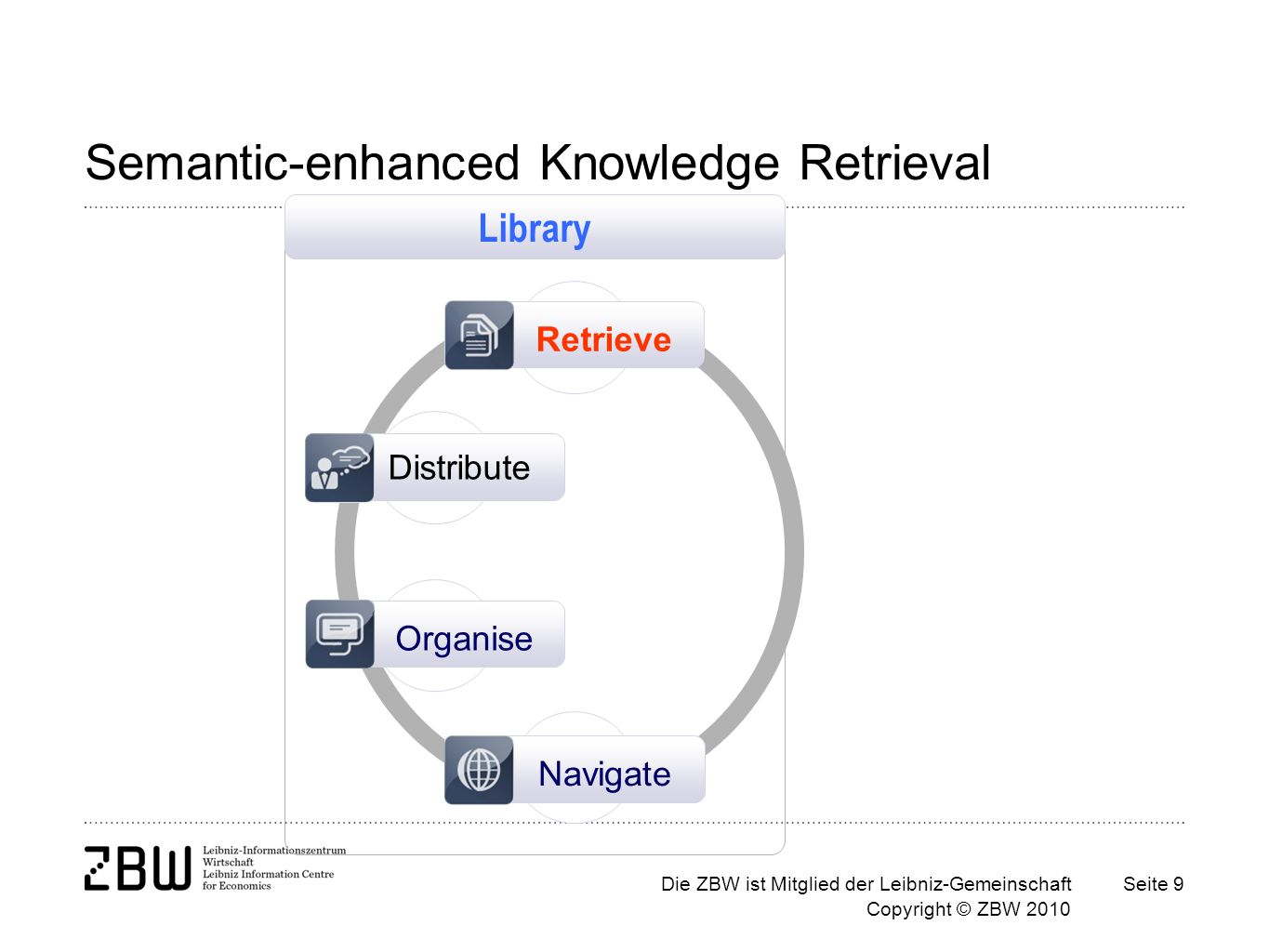 Die ZBW ist Mitglied der Leibniz-Gemeinschaft Copyright © ZBW 2010 Seite 9 Semantic-enhanced Knowledge Retrieval Distribute Organise Navigate Retrieve Library