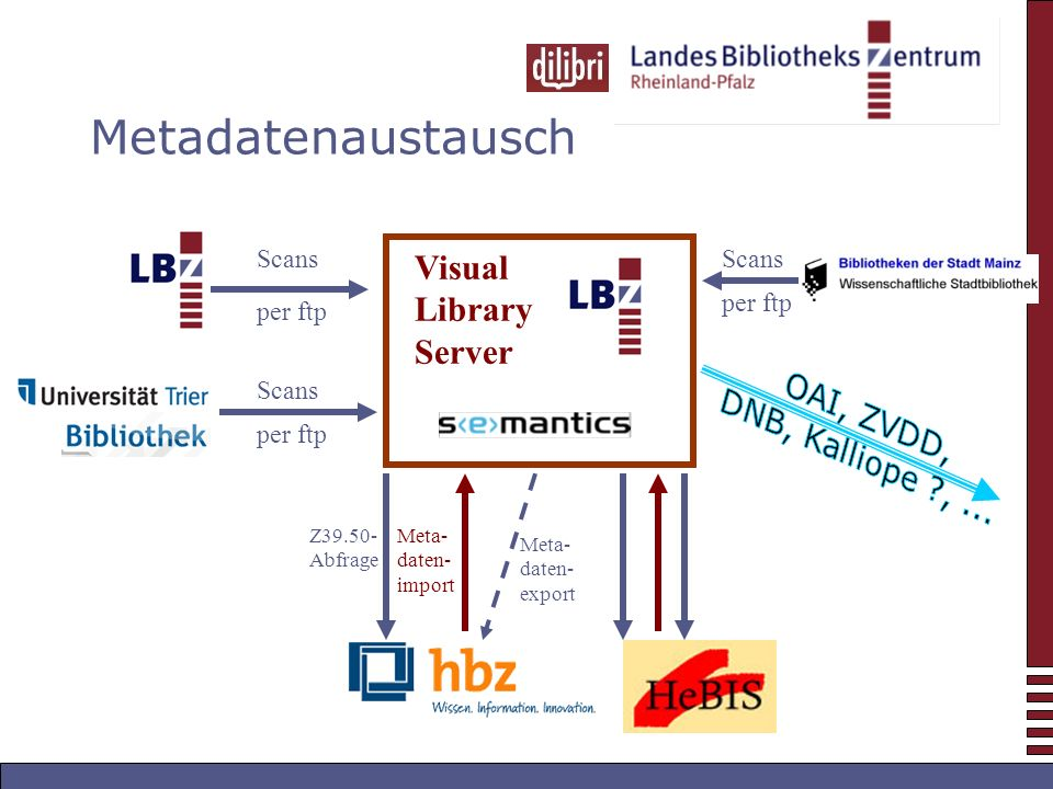 Metadatenaustausch Visual Library Server Scans per ftp Scans per ftp Z Abfrage Meta- daten- import Scans per ftp Meta- daten- export