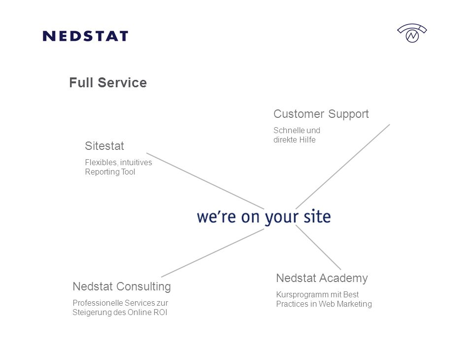 Sitestat Flexibles, intuitives Reporting Tool Customer Support Schnelle und direkte Hilfe Nedstat Academy Kursprogramm mit Best Practices in Web Marketing Nedstat Consulting Professionelle Services zur Steigerung des Online ROI Full Service
