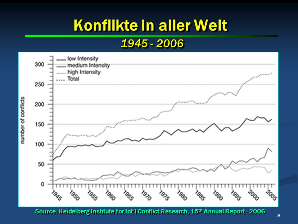 8 8 8 Konflikte in aller Welt Source: Heidelberg Institute for Intl Conflict Research, 15 th Annual Report