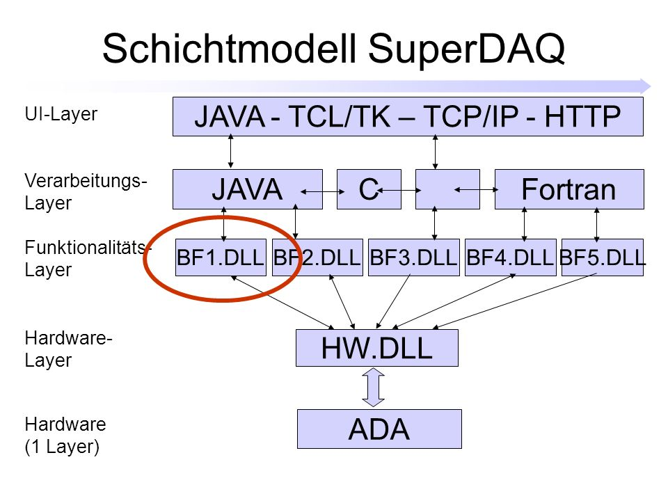 Schichtmodell SuperDAQ HW.DLL BF1.DLLBF2.DLLBF3.DLLBF4.DLLBF5.DLL ADA Funktionalitäts- Layer Hardware- Layer Hardware (1 Layer) Verarbeitungs- Layer UI-Layer JAVA - TCL/TK – TCP/IP - HTTP JAVACFortran