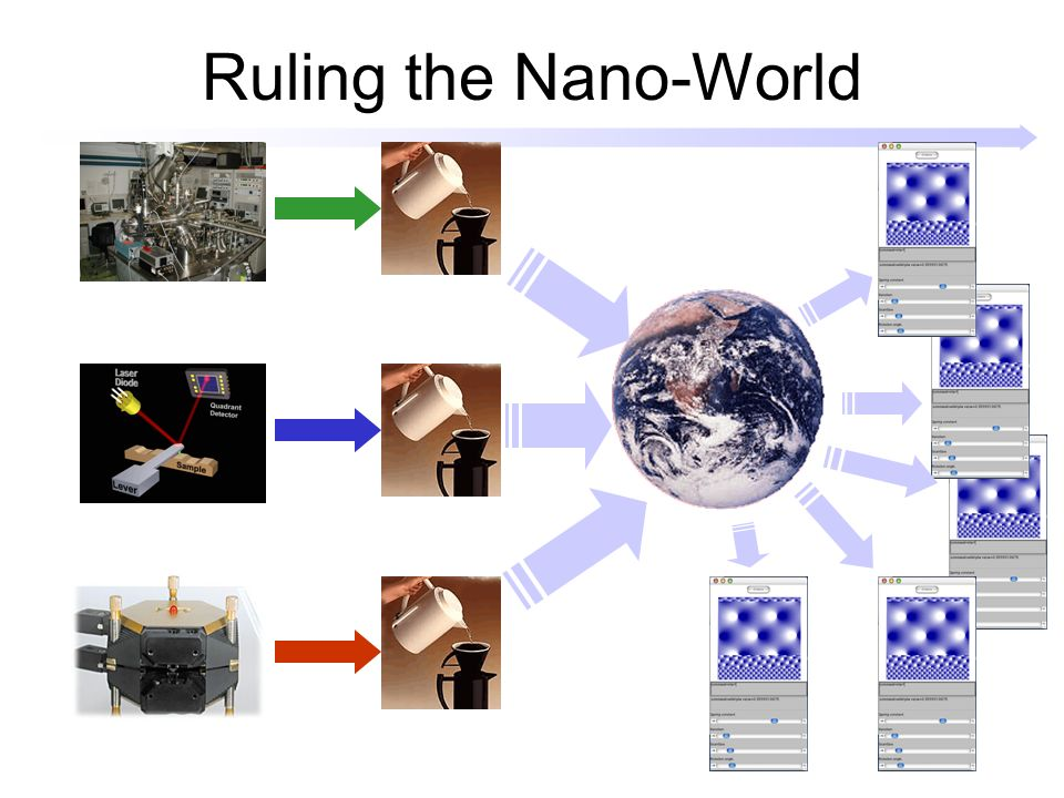Ruling the Nano-World