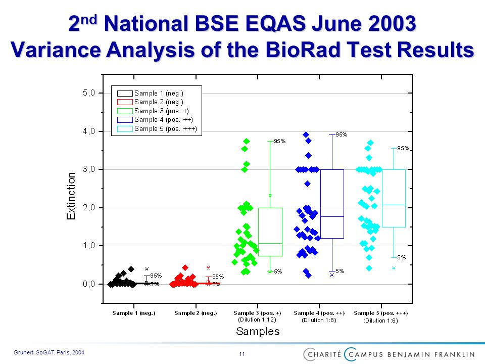 Grunert, SoGAT, Paris, nd National BSE EQAS June 2003 Variance Analysis of the BioRad Test Results