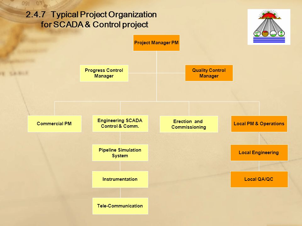 2.4.7Typical Project Organization for SCADA & Control project Project Manager PM Erection and Commissioning Commercial PM Progress Control Manager Local PM & Operations Quality Control Manager Engineering SCADA Control & Comm.