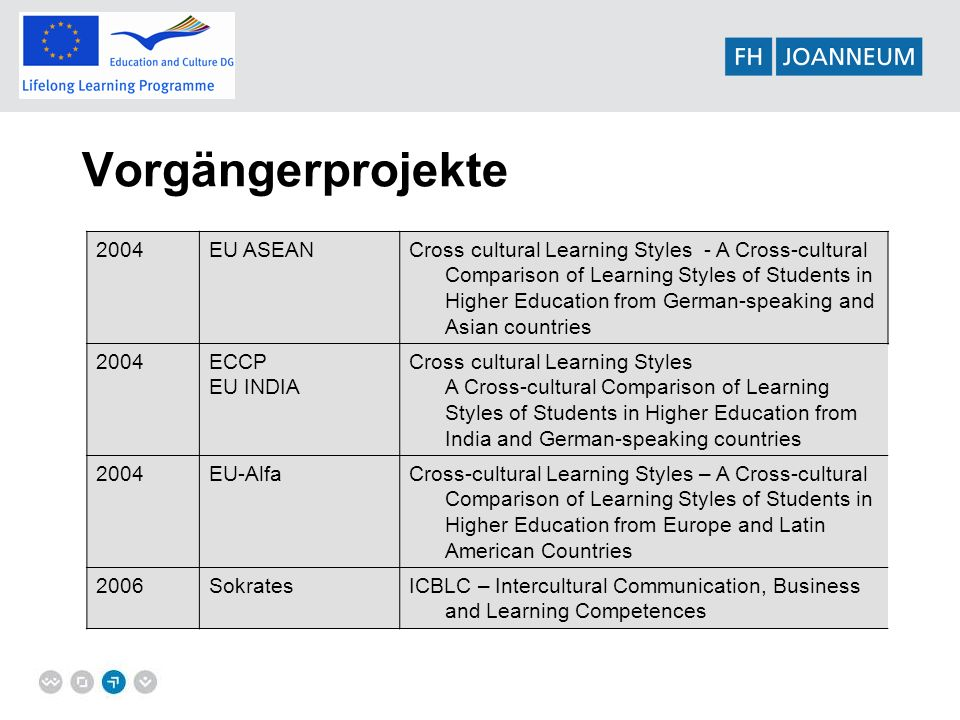 Vorgängerprojekte 2004EU ASEANCross cultural Learning Styles - A Cross-cultural Comparison of Learning Styles of Students in Higher Education from German-speaking and Asian countries 2004ECCP EU INDIA Cross cultural Learning Styles A Cross-cultural Comparison of Learning Styles of Students in Higher Education from India and German-speaking countries 2004EU-AlfaCross-cultural Learning Styles – A Cross-cultural Comparison of Learning Styles of Students in Higher Education from Europe and Latin American Countries 2006SokratesICBLC – Intercultural Communication, Business and Learning Competences