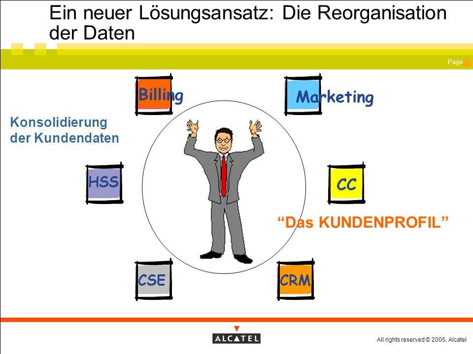 All rights reserved © 2005, Alcatel Page Ein neuer Lösungsansatz: Die Reorganisation der Daten Billing CSE HSS CRM CC Konsolidierung der Kundendaten Das KUNDENPROFIL Marketing