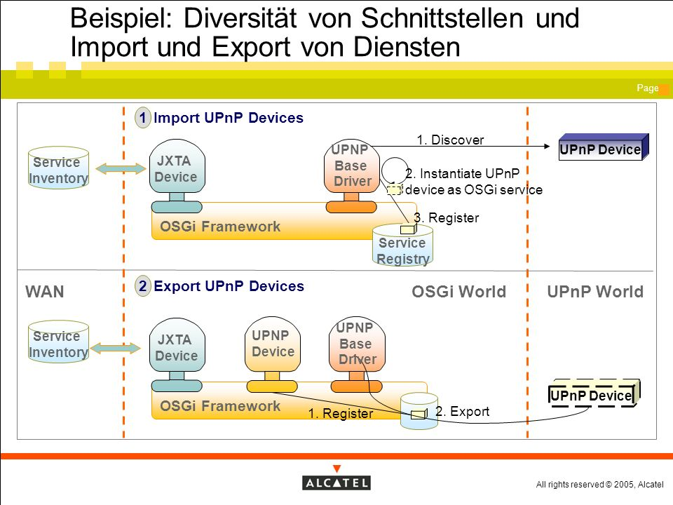 All rights reserved © 2005, Alcatel Page Beispiel: Diversität von Schnittstellen und Import und Export von Diensten OSGi Framework Service Registry UPnP Device Import UPnP Devices 1 Export UPnP Devices 2 OSGi WorldUPnP World 1.