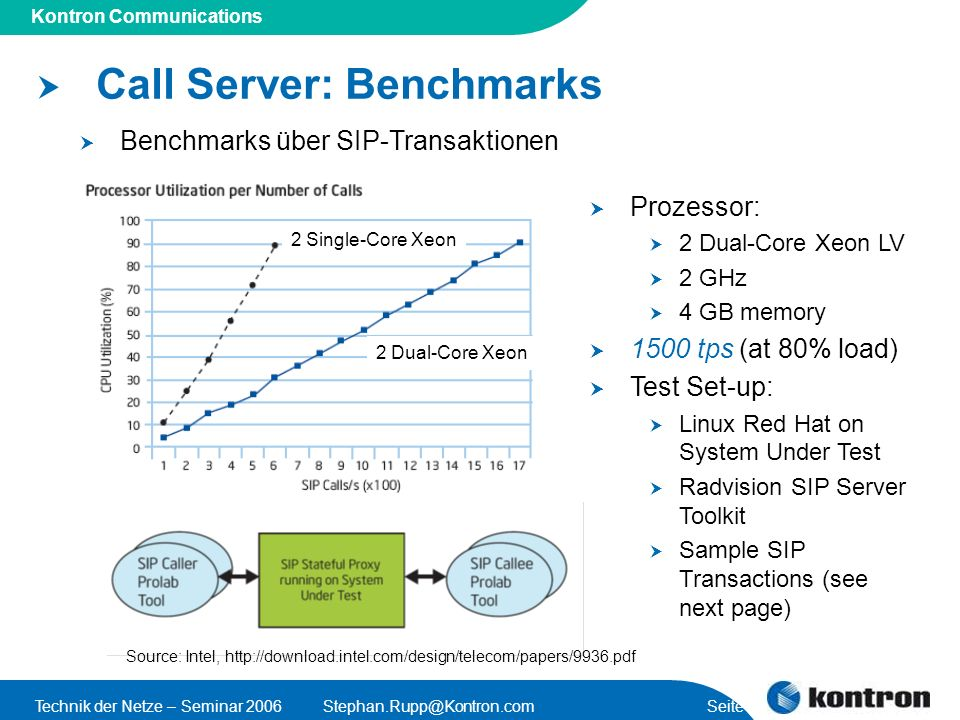 Presentation Title Kontron Communications Technik der Netze – Seminar Seite 12 Call Server: Benchmarks Benchmarks über SIP-Transaktionen 2 Dual-Core Xeon 2 Single-Core Xeon Prozessor: 2 Dual-Core Xeon LV 2 GHz 4 GB memory 1500 tps (at 80% load) Test Set-up: Linux Red Hat on System Under Test Radvision SIP Server Toolkit Sample SIP Transactions (see next page) Source: Intel,