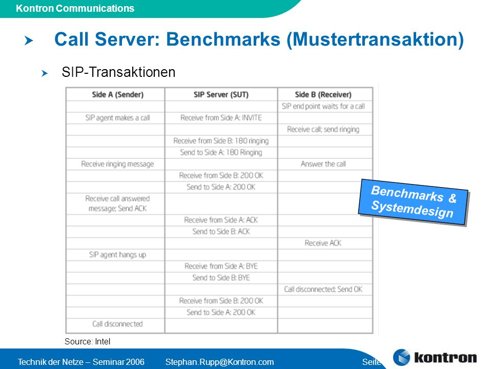 Presentation Title Kontron Communications Technik der Netze – Seminar Seite 13 Call Server: Benchmarks (Mustertransaktion) SIP-Transaktionen 2 Dual Core Xeon 2GHz, … memory 2 Xeon 2GHz Benchmarks & Systemdesign Source: Intel