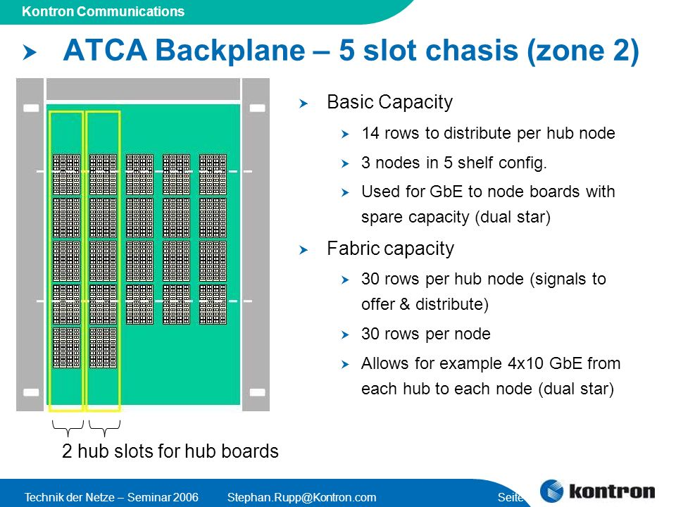 Presentation Title Kontron Communications Technik der Netze – Seminar Seite 35 ATCA Backplane – 5 slot chasis (zone 2) 2 hub slots for hub boards Basic Capacity 14 rows to distribute per hub node 3 nodes in 5 shelf config.
