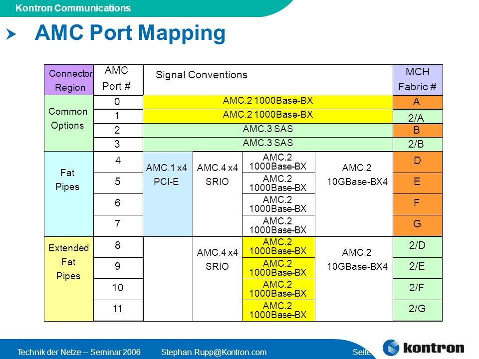 Presentation Title Kontron Communications Technik der Netze – Seminar Seite 41 AMC Port Mapping Connector Region AMC Port # Signal Conventions Common Options Fat Pipes Extended Fat Pipes AMC Base-BX AMC.3 SAS AMC.1 x4 PCI-E AMC.4 x4 SRIO AMC.2 10GBase-BX4 AMC Base-BX … AMC Base-BX AMC Base-BX AMC Base-BX AMC Base-BX AMC Base-BX AMC Base-BX AMC Base-BX AMC.4 x4 SRIO AMC.2 10GBase-BX4 D G MCH Fabric # A B E F … 2/D 2/G 2/E 2/F 2/A 2/B