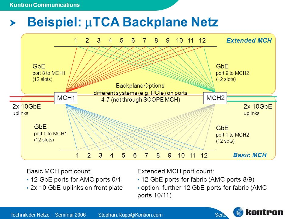 Presentation Title Kontron Communications Technik der Netze – Seminar Seite 45 Beispiel: TCA Backplane Netz MCH2 GbE port 1 to MCH2 (12 sots) GbE port 0 to MCH1 (12 slots) GbE port 8 to MCH1 (12 slots) Backplane Options: different systems (e.g.