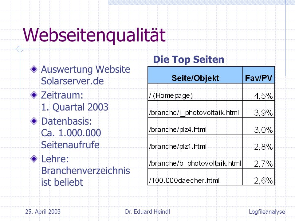 25. April 2003Dr. Eduard Heindl Webseitenqualität Auswertung Website Solarserver.de Zeitraum: 1.