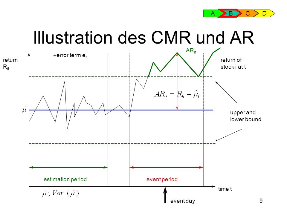 9 Illustration des CMR und AR return R it time t estimation period return of stock i at t event period +error term e it AR it upper and lower bound event day A B CD