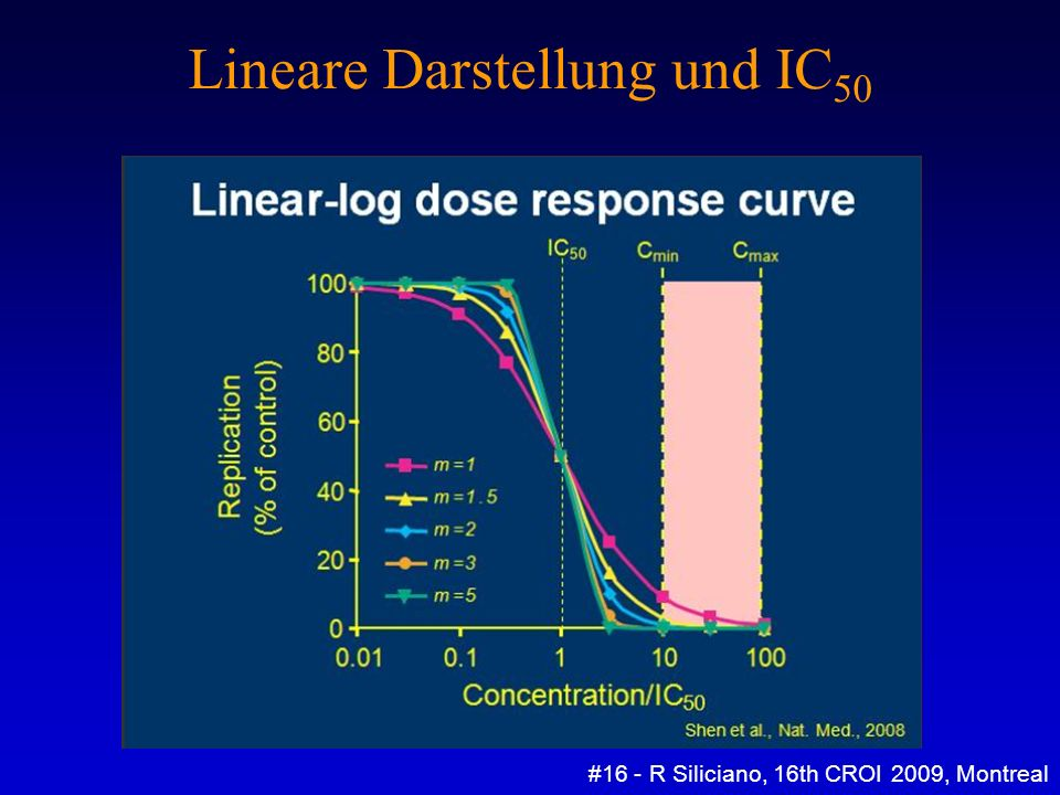 Lineare Darstellung und IC 50 #16 - R Siliciano, 16th CROI 2009, Montreal