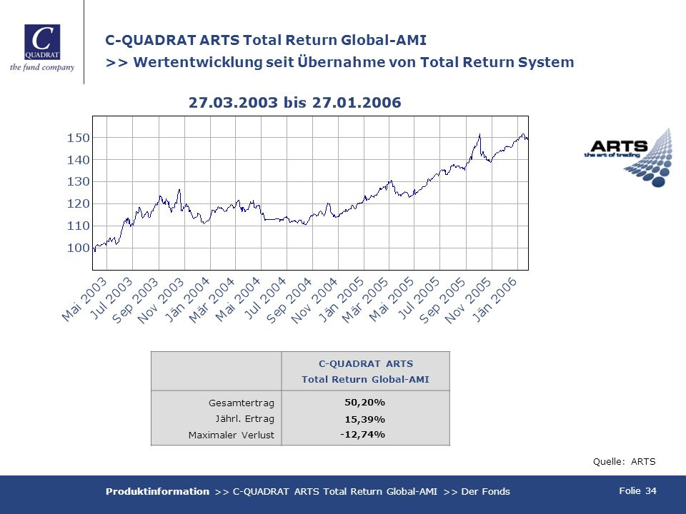 Folie 34 C-QUADRAT ARTS Total Return Global-AMI >> Wertentwicklung seit Übernahme von Total Return System Quelle: ARTS Produktinformation >> C-QUADRAT ARTS Total Return Global-AMI >> Der Fonds C-QUADRAT ARTS Total Return Global-AMI Gesamtertrag Jährl.