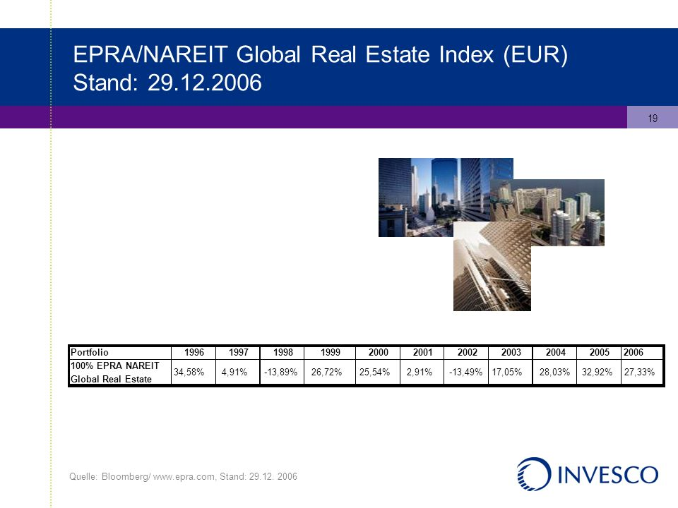 19 EPRA/NAREIT Global Real Estate Index (EUR) Stand: Quelle: Bloomberg/   Stand: