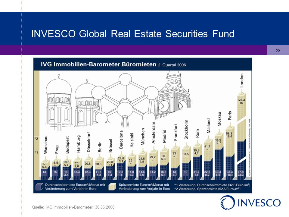 23 INVESCO Global Real Estate Securities Fund Quelle: IVG Immobilien-Barometer,