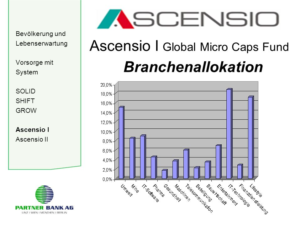 Bevölkerung und Lebenserwartung Vorsorge mit System SOLID SHIFT GROW Ascensio I Ascensio II Ascensio I Global Micro Caps Fund Branchenallokation