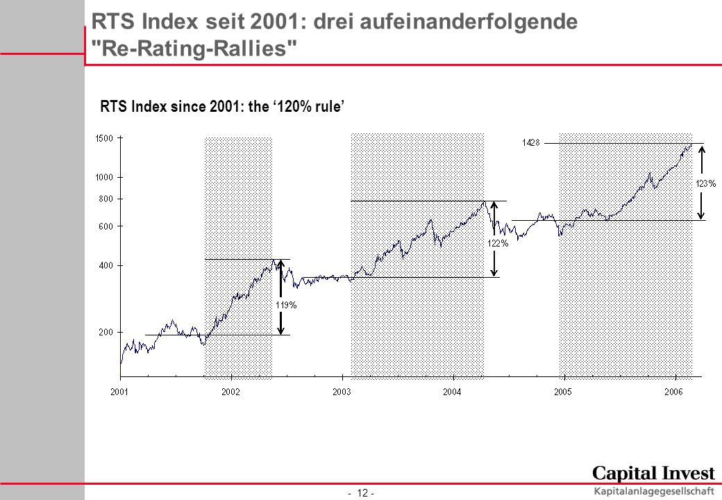 RTS Index seit 2001: drei aufeinanderfolgende Re-Rating-Rallies RTS Index since 2001: the 120% rule