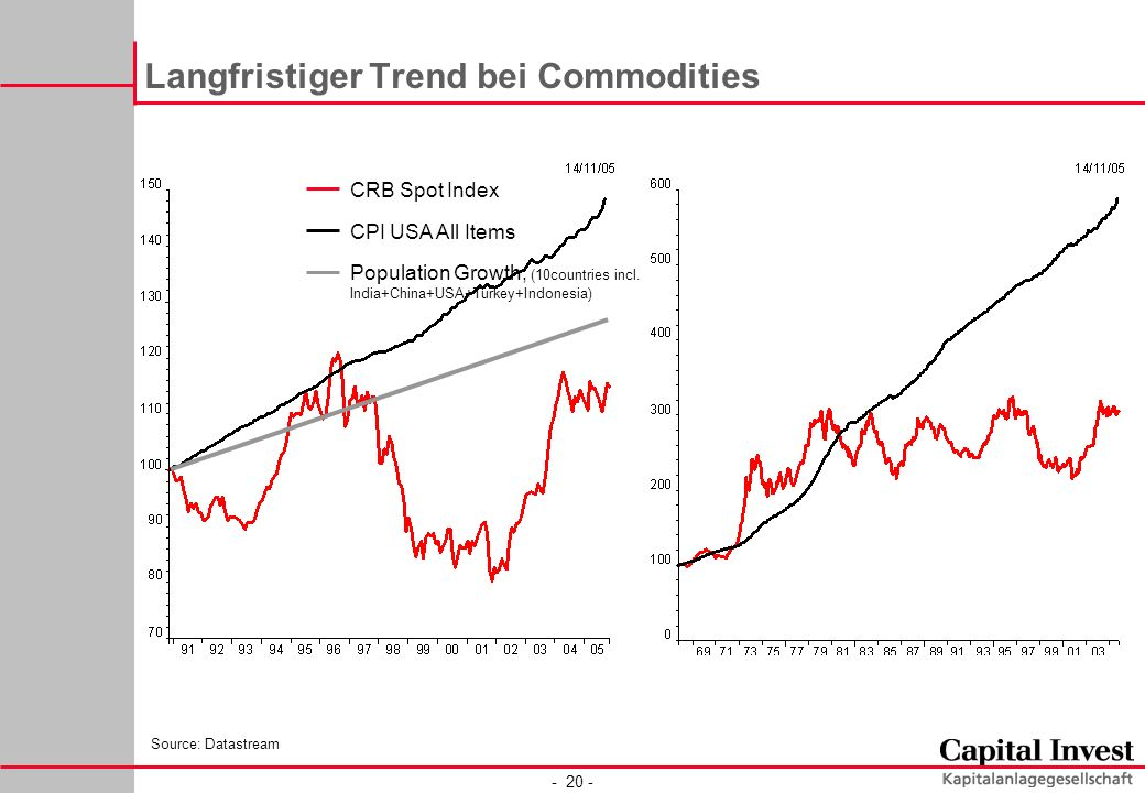 Langfristiger Trend bei Commodities CRB Spot Index CPI USA All Items Population Growth, (10countries incl.