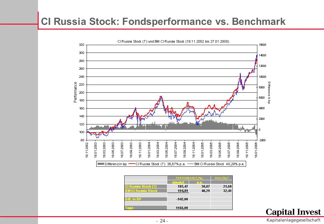CI Russia Stock: Fondsperformance vs. Benchmark