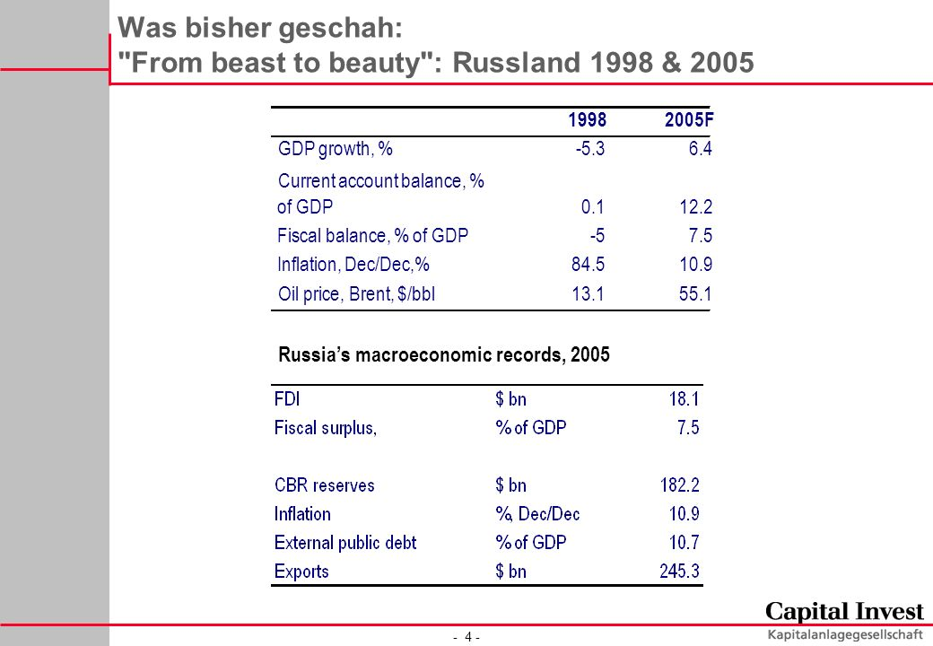 - 4 - Russias macroeconomic records, 2005 Was bisher geschah: From beast to beauty : Russland 1998 & F GDP growth, % Current account balance, % of GDP Fiscal balance, % of GDP-57.5 Inflation, Dec/Dec,% Oil price, Brent, $/bbl