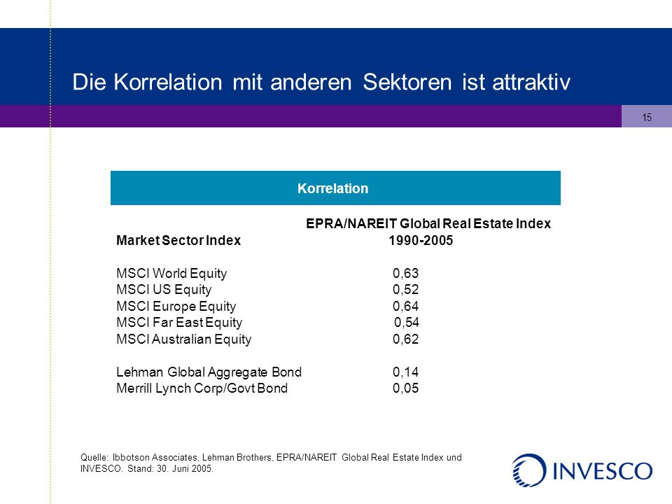 15 Die Korrelation mit anderen Sektoren ist attraktiv Quelle: Ibbotson Associates, Lehman Brothers, EPRA/NAREIT Global Real Estate Index und INVESCO.