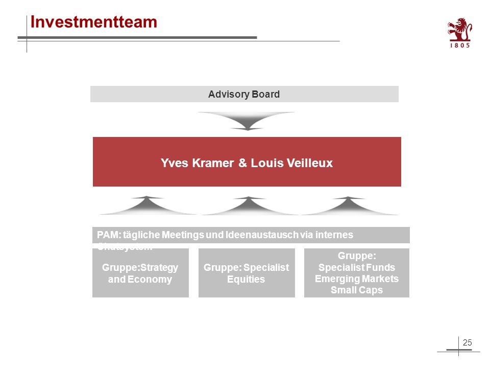 25 Investmentteam Advisory Board Yves Kramer & Louis Veilleux Gruppe:Strategy and Economy Gruppe: Specialist Funds Emerging Markets Small Caps Gruppe: Specialist Equities PAM: tägliche Meetings und Ideenaustausch via internes Chatsystem