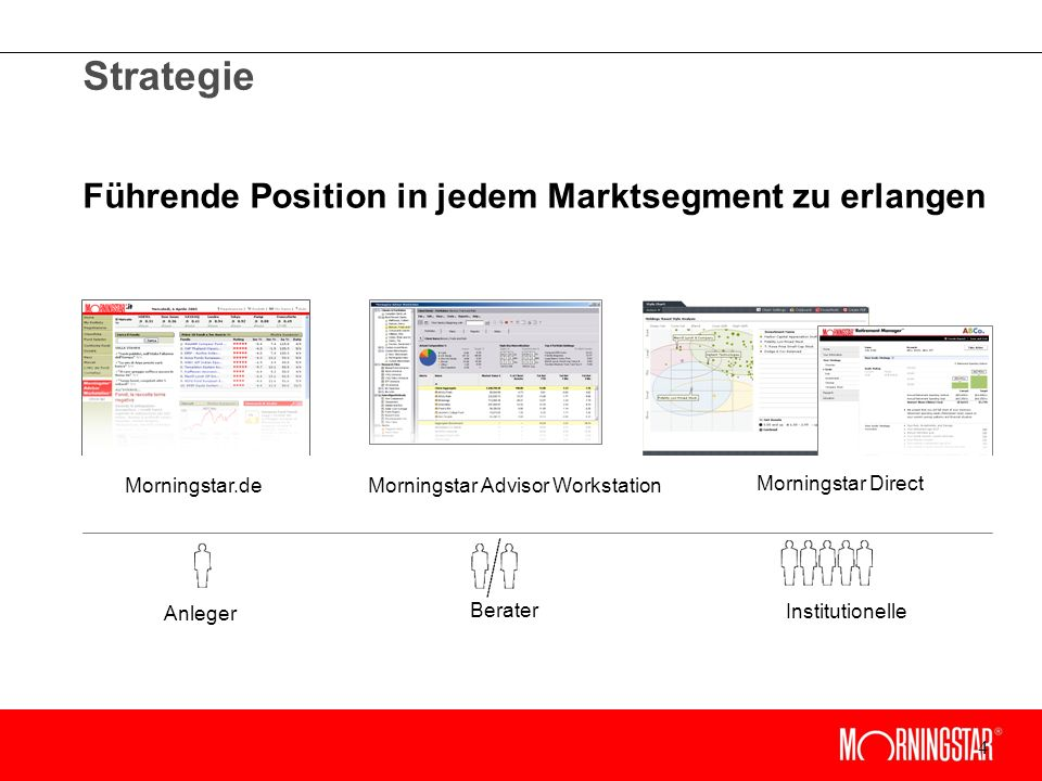 4 Strategie Führende Position in jedem Marktsegment zu erlangen Morningstar.deMorningstar Advisor Workstation Morningstar Direct Anleger Berater Institutionelle