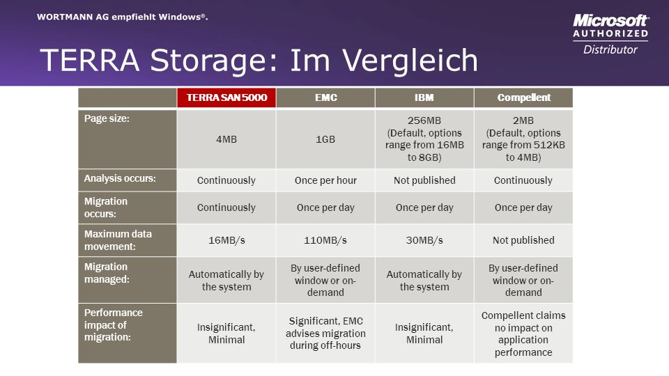 TERRA Storage: Im Vergleich TERRA SAN 5000EMCIBMCompellent Page size: 4MB1GB 256MB (Default, options range from 16MB to 8GB) 2MB (Default, options range from 512KB to 4MB) Analysis occurs: ContinuouslyOnce per hourNot publishedContinuously Migration occurs: ContinuouslyOnce per day Maximum data movement: 16MB/s110MB/s30MB/sNot published Migration managed: Automatically by the system By user-defined window or on- demand Automatically by the system By user-defined window or on- demand Performance impact of migration: Insignificant, Minimal Significant, EMC advises migration during off-hours Insignificant, Minimal Compellent claims no impact on application performance