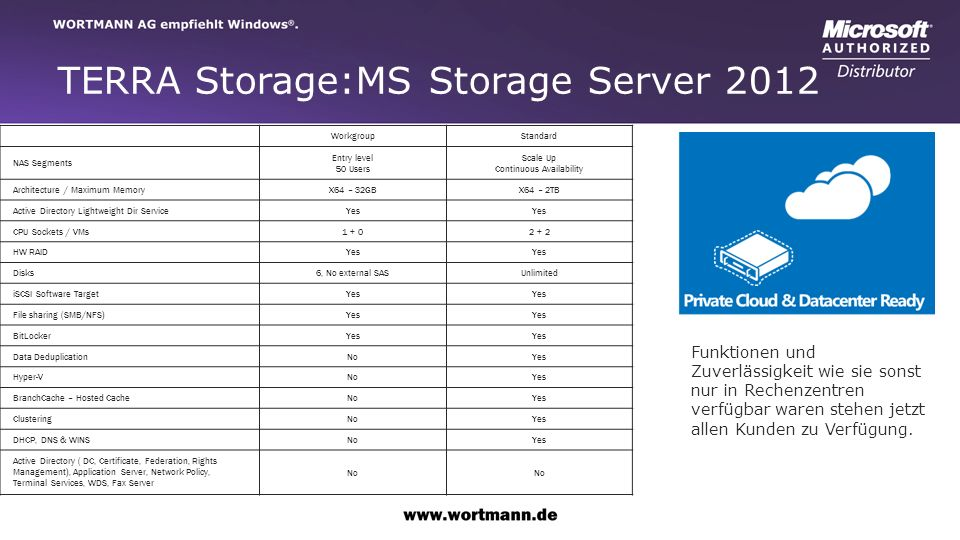TERRA Storage:MS Storage Server 2012 WorkgroupStandard NAS Segments Entry level 50 Users Scale Up Continuous Availability Architecture / Maximum MemoryX64 – 32GBX64 – 2TB Active Directory Lightweight Dir ServiceYes CPU Sockets / VMs1 + 02 + 2 HW RAIDYes Disks6, No external SASUnlimited iSCSI Software TargetYes File sharing (SMB/NFS)Yes BitLockerYes Data DeduplicationNoYes Hyper-VNoYes BranchCache – Hosted CacheNoYes ClusteringNoYes DHCP, DNS & WINSNoYes Active Directory ( DC, Certificate, Federation, Rights Management), Application Server, Network Policy, Terminal Services, WDS, Fax Server No Funktionen und Zuverlässigkeit wie sie sonst nur in Rechenzentren verfügbar waren stehen jetzt allen Kunden zu Verfügung.