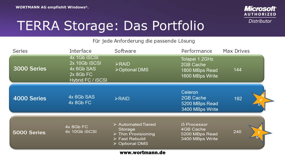 TERRA Storage: Das Portfolio Für jede Anforderung die passende Lösung 4x 6Gb SAS 4x 8Gb FC RAID Celeron 1.8GHz 2GB Cache 3400 MBps Read 2900 MBps Write Series Interface Software Performance Max Drives NEUNEU NEUNEU