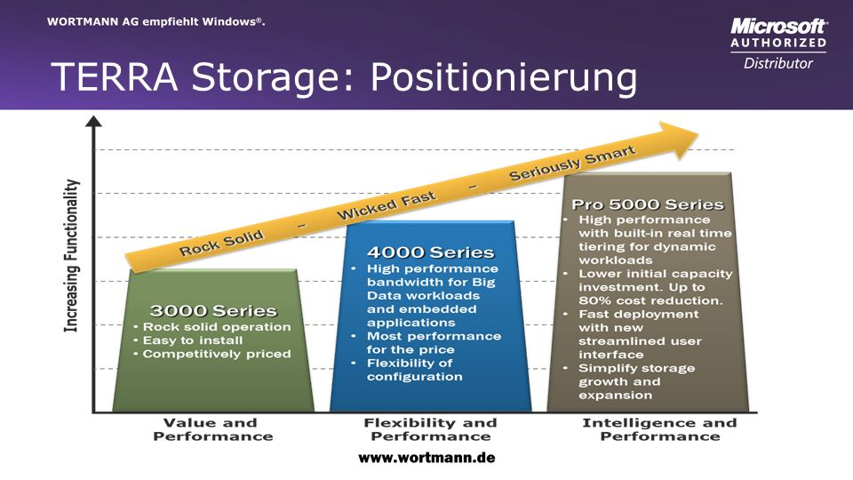 TERRA Storage: Positionierung