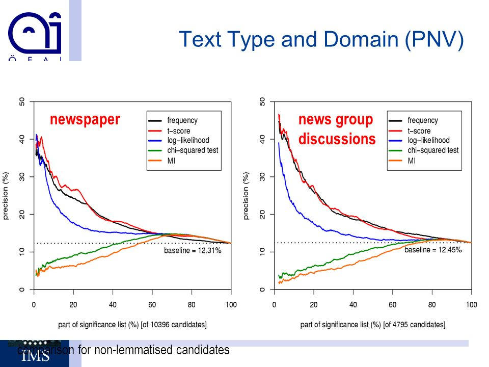 Stefan Evert, IMS - Uni Stuttgart Brigitte Krenn, ÖFAI Wien IMS Text Type and Domain (PNV) news group discussions newspaper comparison for non-lemmatised candidates