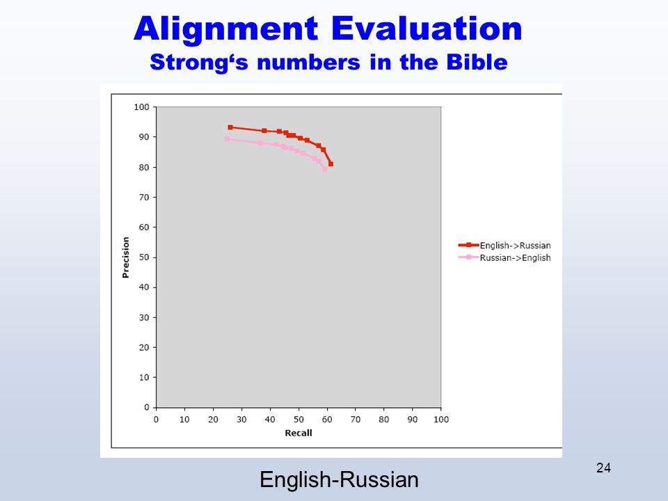 24 Alignment Evaluation Strongs numbers in the Bible English-Russian