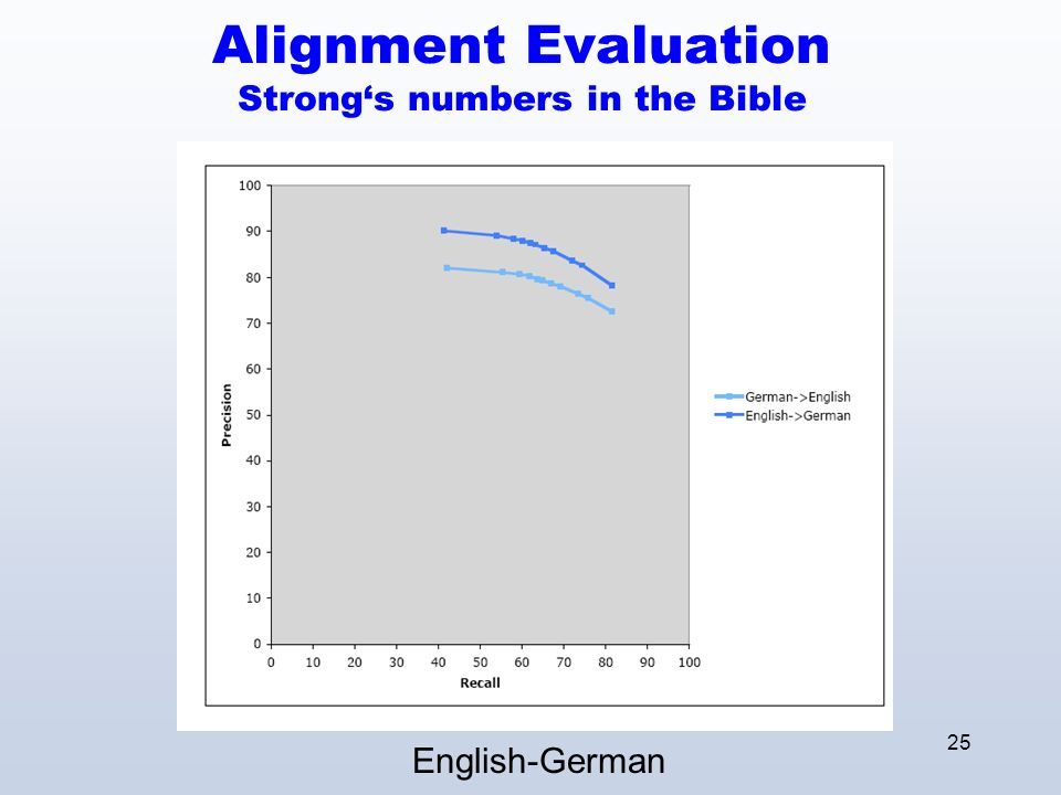 25 Alignment Evaluation Strongs numbers in the Bible English-German