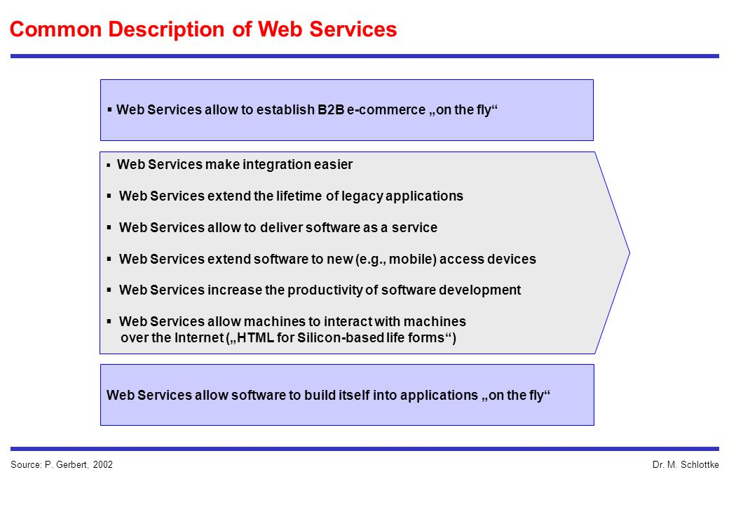 Dr. M. Schlottke Common Description of Web Services Source: P.