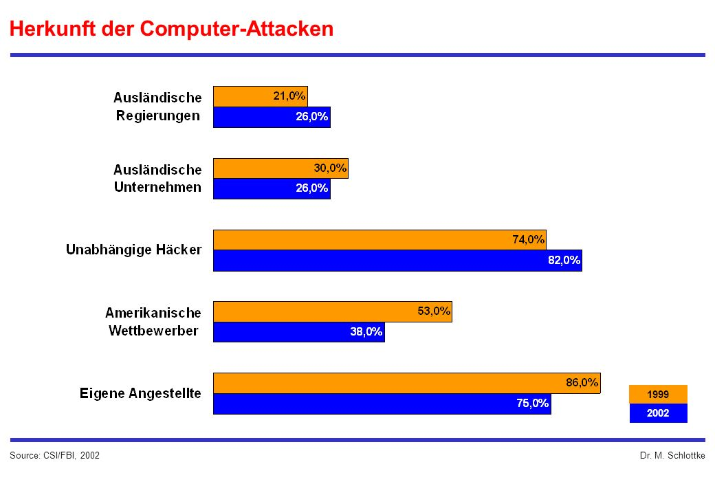 Dr. M. Schlottke Herkunft der Computer-Attacken Source: CSI/FBI,
