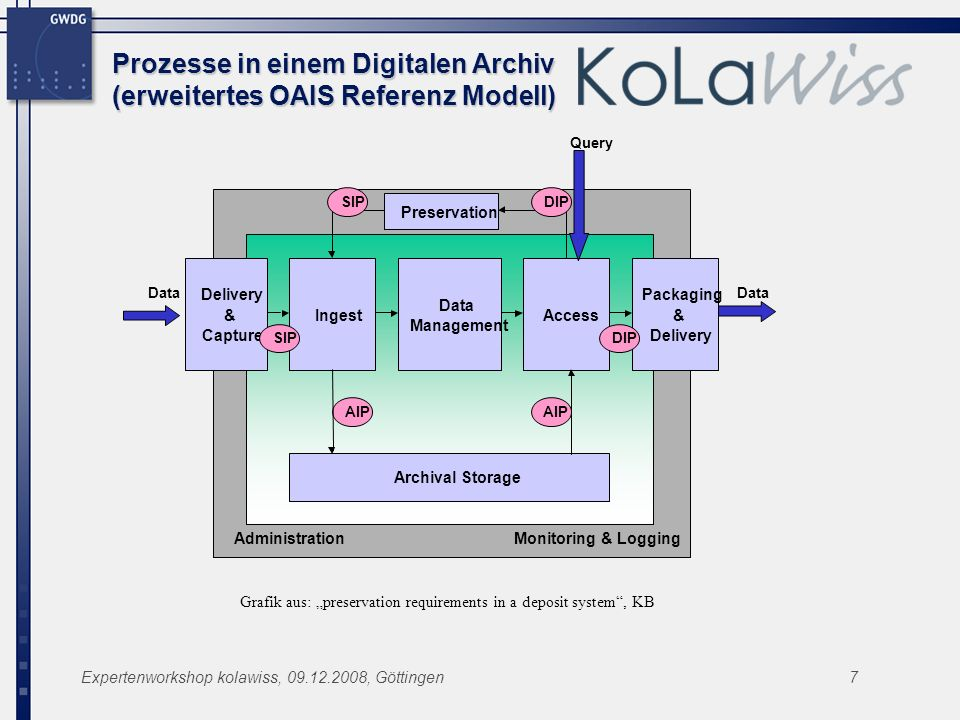 Expertenworkshop kolawiss, 09.12.2008, Göttingen7 Prozesse in einem Digitalen Archiv (erweitertes OAIS Referenz Modell) Ingest Data Management Access Archival Storage Delivery & Capture Packaging & Delivery AdministrationMonitoring & Logging Data Query AIP SIPDIP Preservation SIPDIP AIP Grafik aus: preservation requirements in a deposit system, KB