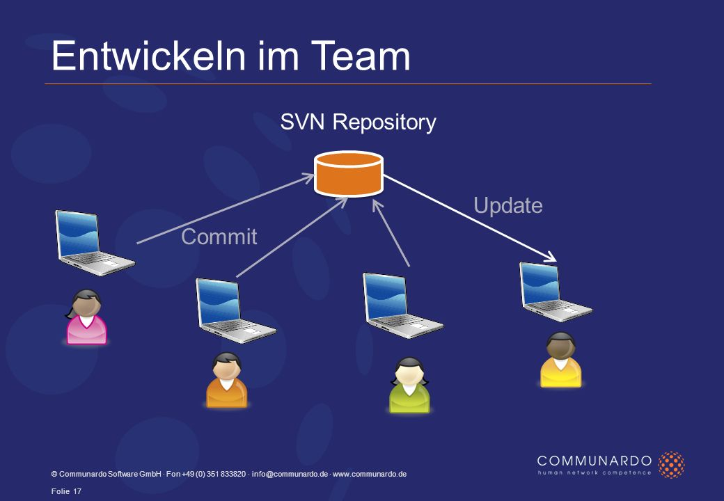 © Communardo Software GmbH · Fon +49 (0) · ·   Folie 17 SVN Repository Commit Update Entwickeln im Team