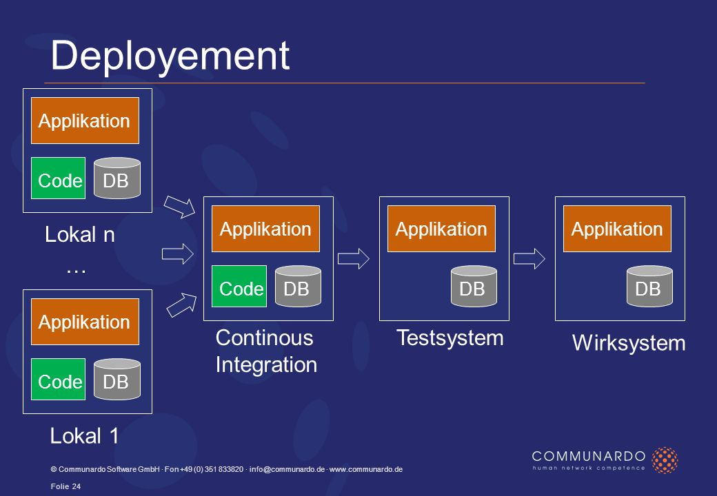 Deployement © Communardo Software GmbH · Fon +49 (0) · ·   Folie 24 Lokal 1 Continous Integration DB Applikation Code … DB Applikation CodeDB Applikation CodeDB Applikation DB Applikation Testsystem Wirksystem Lokal n