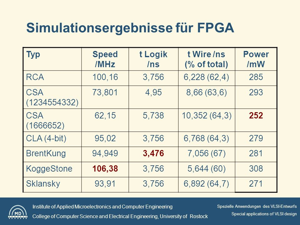 Institute of Applied Microelectronics and Computer Engineering College of Computer Science and Electrical Engineering, University of Rostock Spezielle Anwendungen des VLSI-Entwurfs Special applications of VLSI design Simulationsergebnisse für FPGA TypSpeed /MHz t Logik /ns t Wire /ns (% of total) Power /mW RCA100,163,7566,228 (62,4)285 CSA ( ) 73,8014,958,66 (63,6)293 CSA ( ) 62,155,73810,352 (64,3)252 CLA (4-bit)95,023,7566,768 (64,3)279 BrentKung94,9493,4767,056 (67)281 KoggeStone106,383,7565,644 (60)308 Sklansky93,913,7566,892 (64,7)271