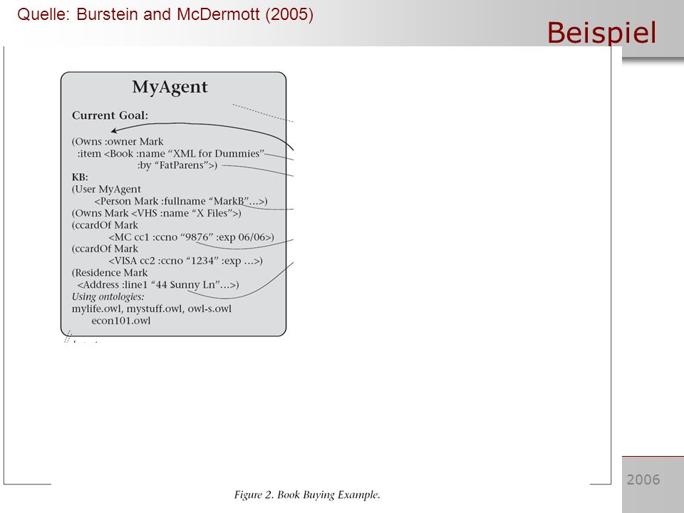 16. Juni 2006Stefan Ukena Beispiel Quelle: Burstein and McDermott (2005)