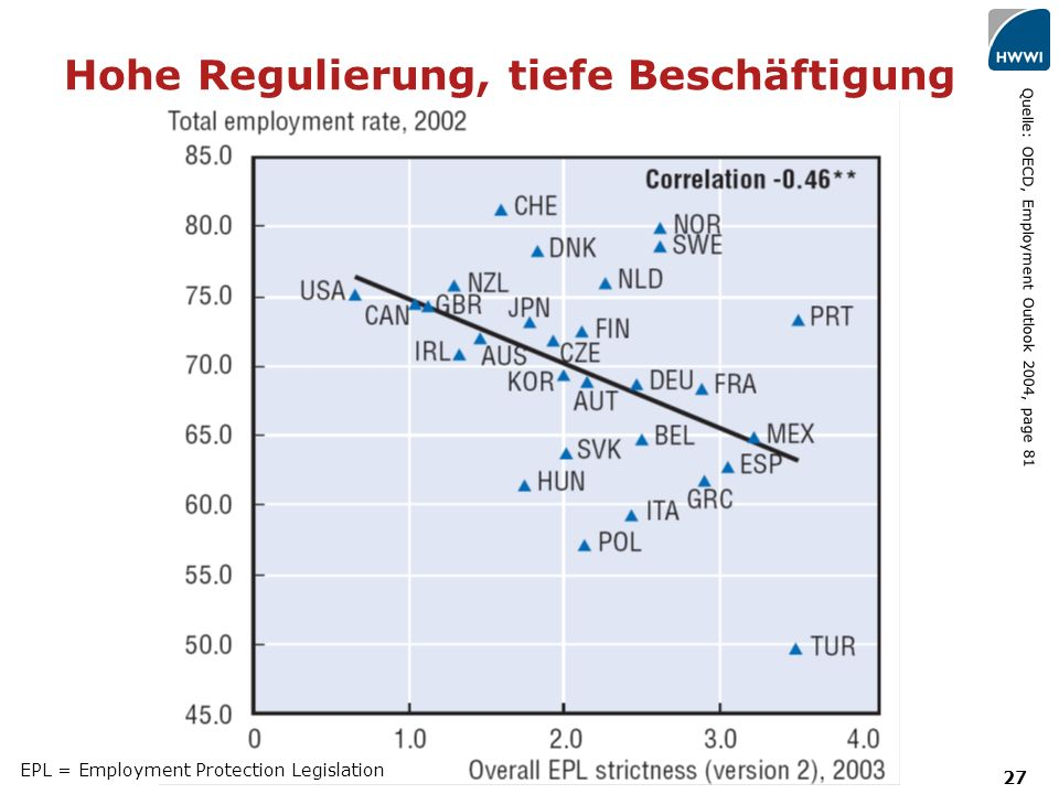27 Quelle: OECD, Employment Outlook 2004, page 81 Hohe Regulierung, tiefe Beschäftigung EPL = Employment Protection Legislation