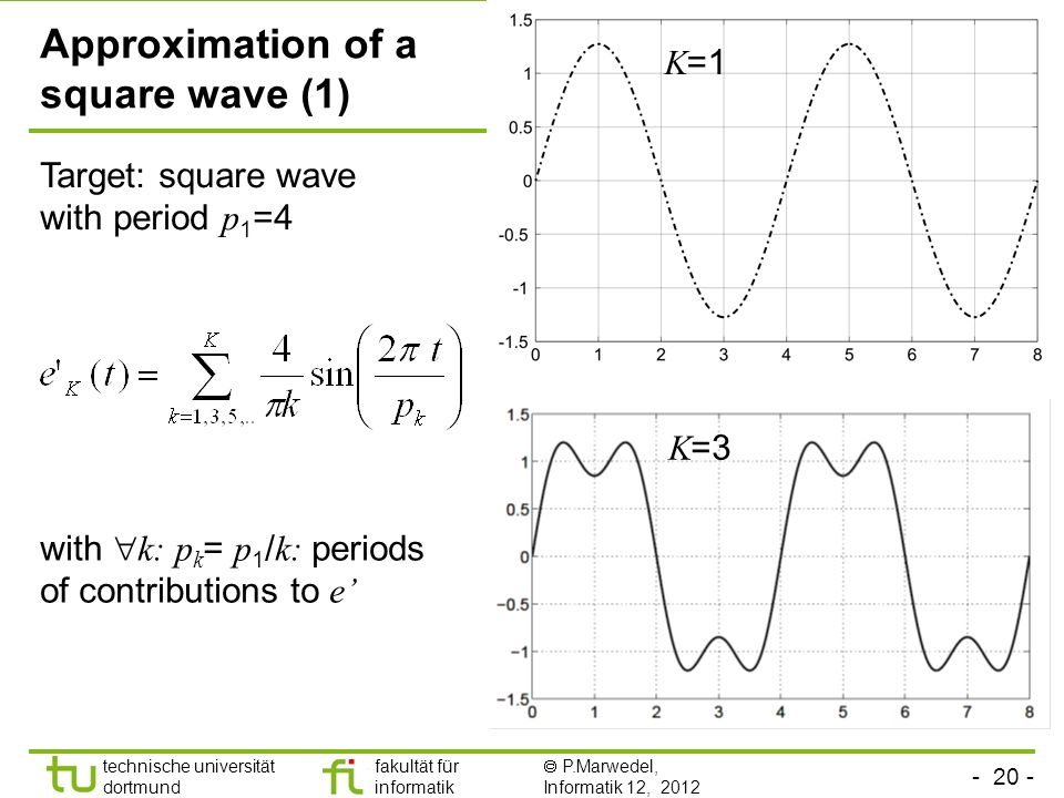 technische universität dortmund fakultät für informatik P.Marwedel, Informatik 12, 2012 TU Dortmund Approximation of a square wave (1) K =1 K =3 Target: square wave with period p 1 =4 with k: p k = p 1 / k: periods of contributions to e